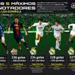 ANKETA: Kdo se stane nejlepším střelcem La Ligy?